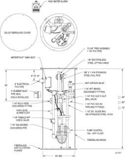 Zoeller Grinder Pumps